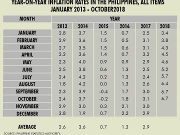 Philippine Inflation Rate - October 2018 [Photo credit to GMA News]
