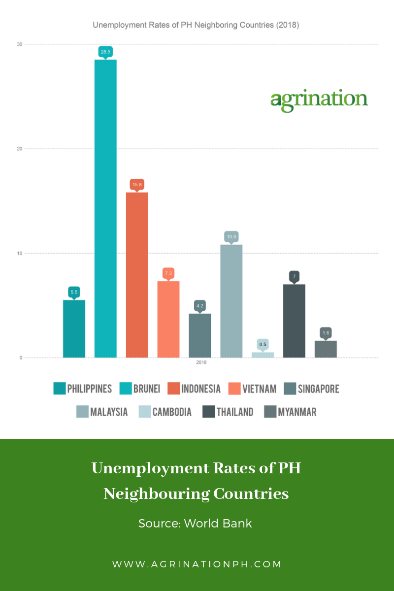 Philippines unemployment and its neighboring countries