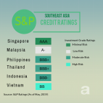 S&P credit ratings of Philippines and other Asian countries