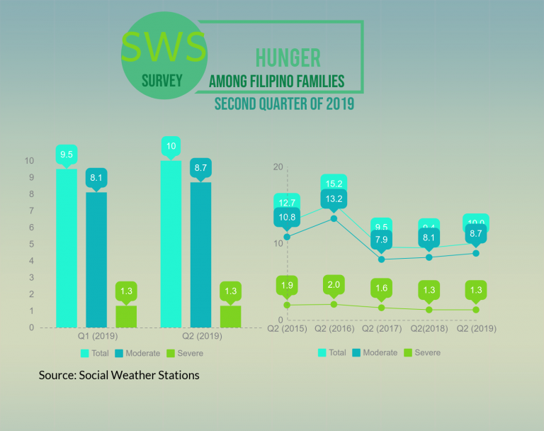 SWS: Hungerr among Families June 2019