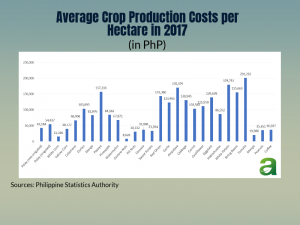 nine crops cheaper than producing rice in 2017