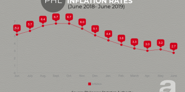 Inflation rate in June 2019