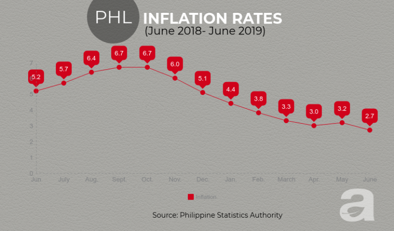 PH Inflation Rate in June Slows Down to 2.7%