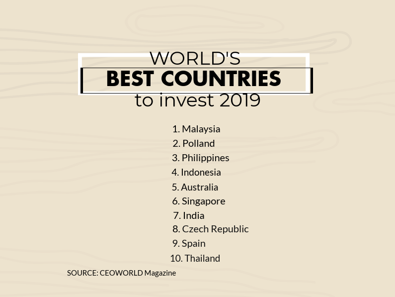 world's best country to invest 2019