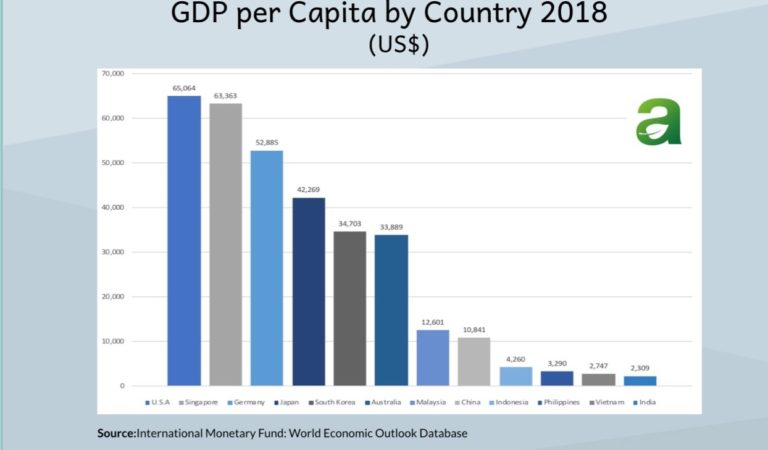 GDP per Capita of Philippines and Other Countries in 2018