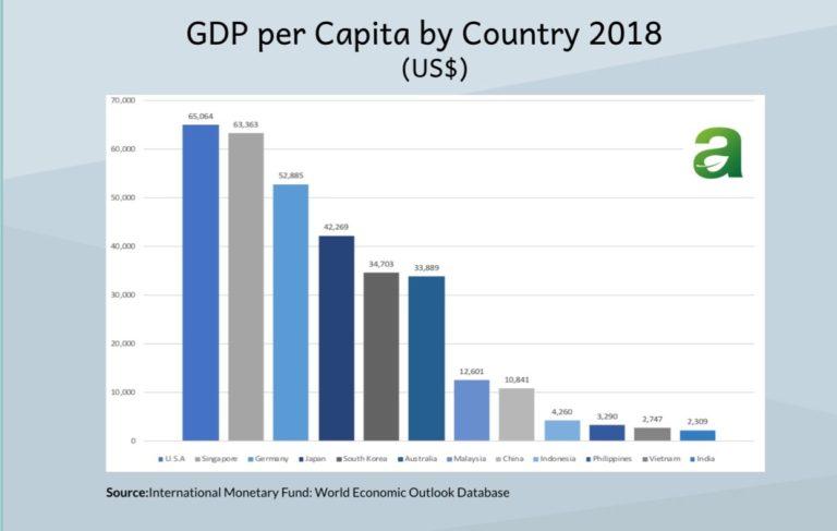 GDP per capita in 2018