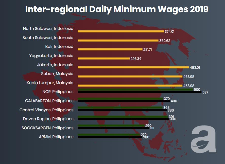 minimum wage in ASEAN countries