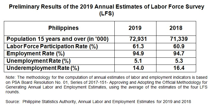 employment rate in the philippines
