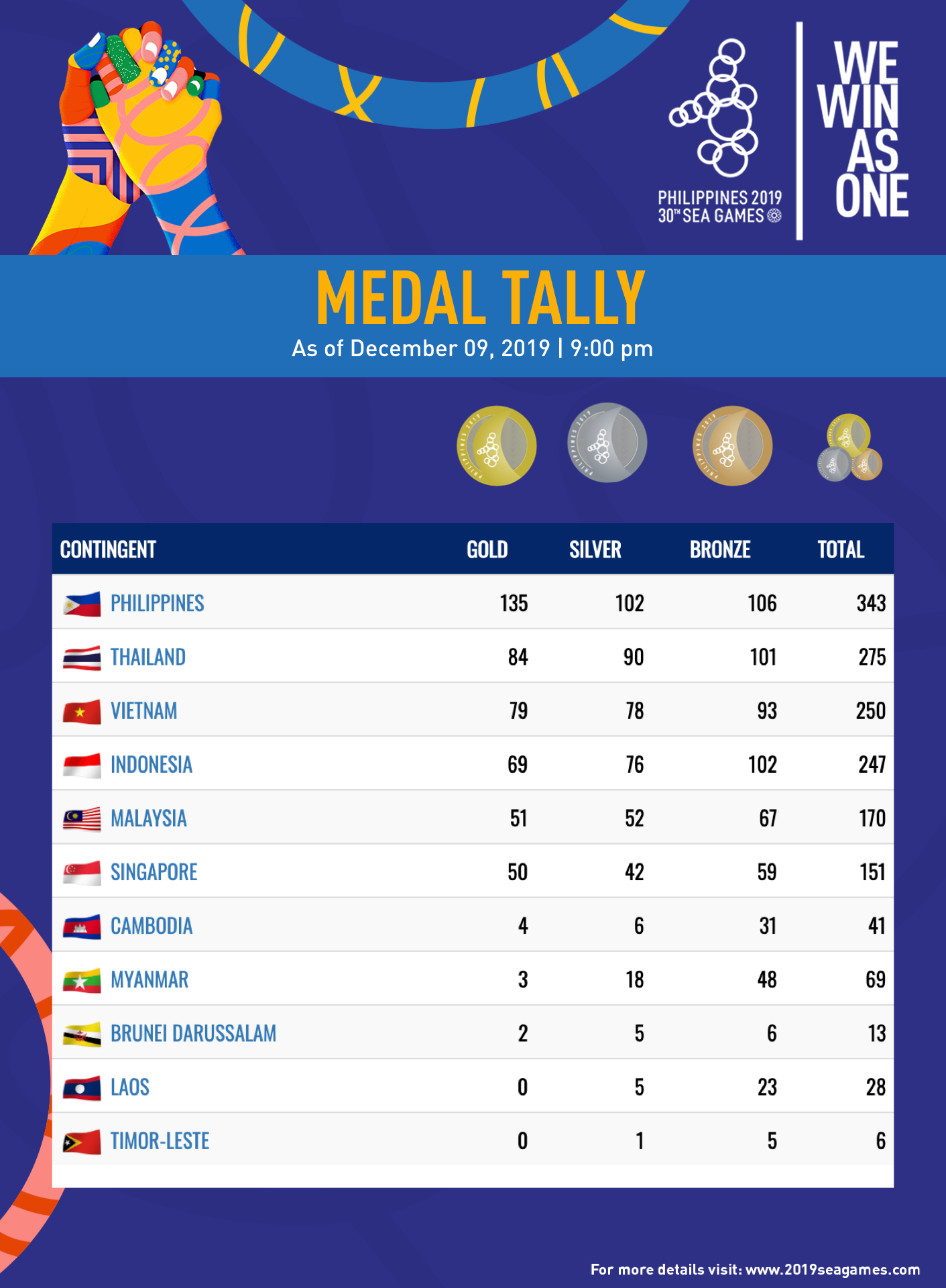 Philippines as Overall Champion on SEA Games