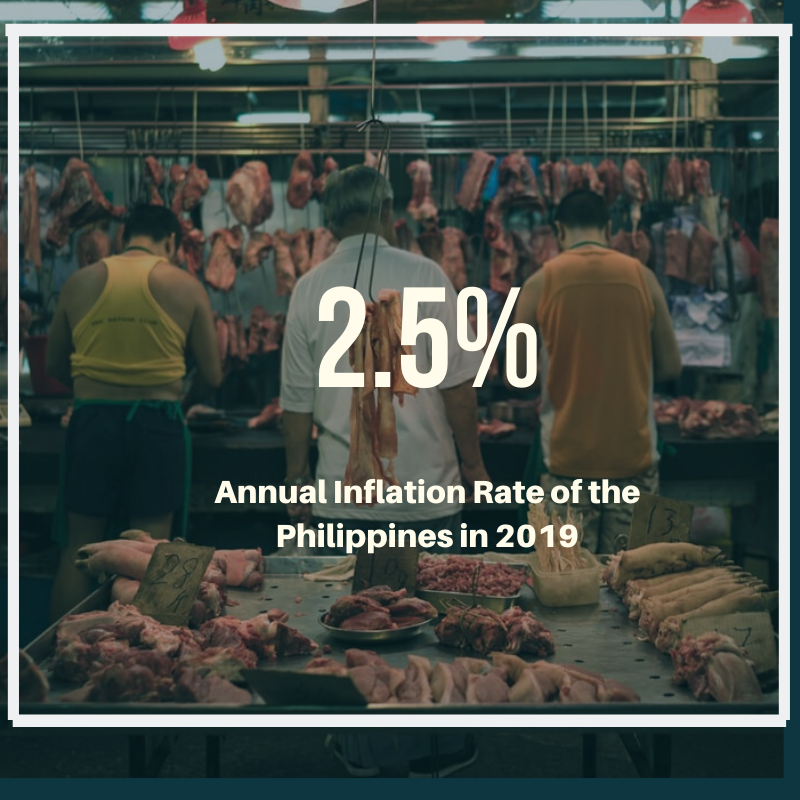 Inflation rate in the Philippines in 2019