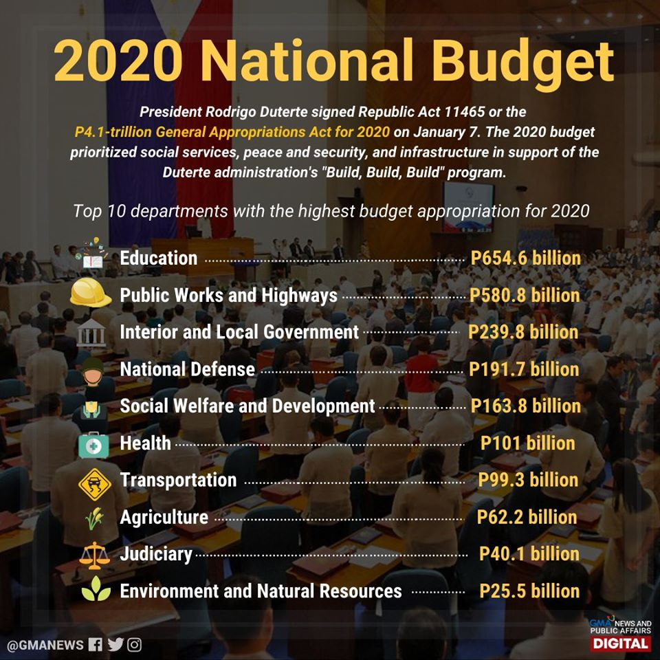 Pres. Duterte signed the national budget for 2020