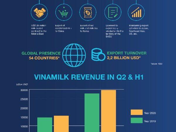 Purposeful strategic direction supports Vinamilk to overcome global pandemic