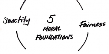 NYU Professor Jonathan Haidt suggests that human beings are evolved for the capacity for these five foundational moral concepts and the strong emotions associated with them.