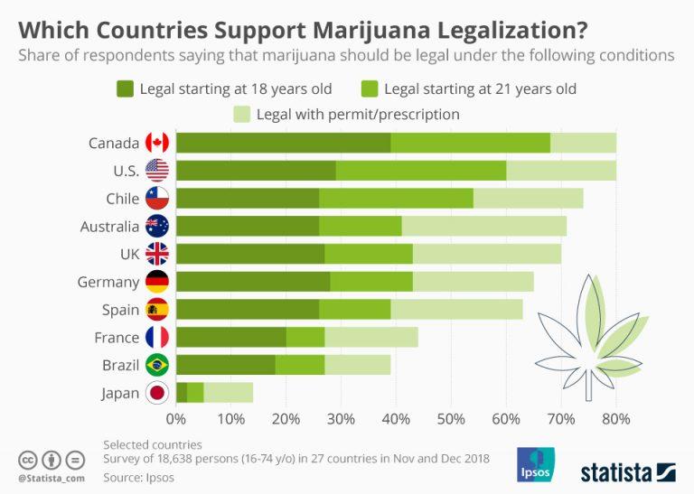 Photo: statista.com/chart/19473/attitudes-towards-recreational-marijuana-legalization-and-medical-marijuana-in-different-countries/